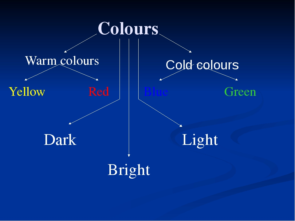 Colours Warm colours Cold colours Blue Green Yellow Red Bright Light Dark