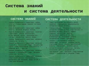 Система знаний и система деятельности СИСТЕМА ЗНАНИЙ Знания профильного харак