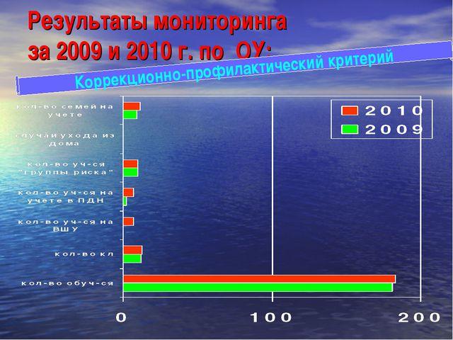 Результаты мониторинга за 2009 и 2010 г. по ОУ: Коррекционно-профилактический...