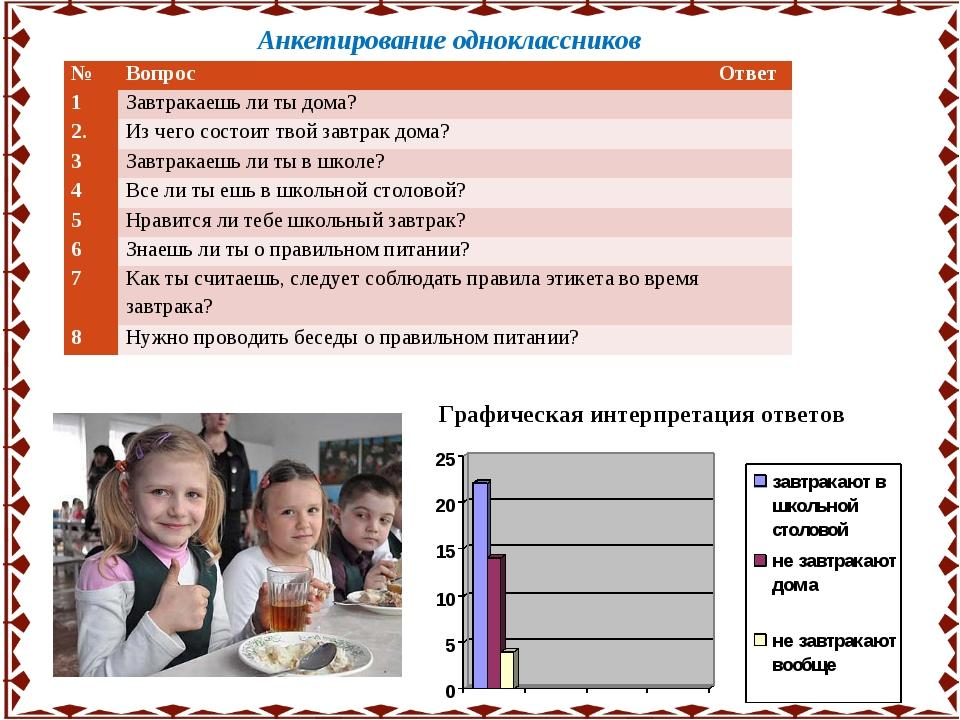 Анкетирование одноклассников Графическая интерпретация ответов №Вопрос Отве...