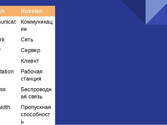 English Russian Communications Коммуникации Network Сеть Server Сервер Client...