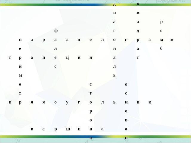 Квадрат Параллелограмм Прямоугольник Ромб А В С Д Определение: АВСД- четырёх...
