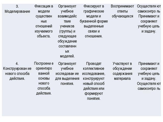 3. МоделированиеФиксация в модели существен ных отношений изучаемого объекта...