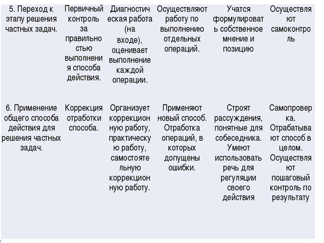 I 5. Переход к этапу решения частных задач.Первичный контроль за правильно с...