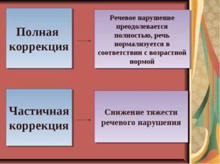 Полная коррекция Речевое нарушение преодолевается полностью, речь нормализует