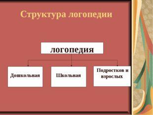 Структура логопедии логопедия  Дошкольная  Школьная Подростков и взрослых