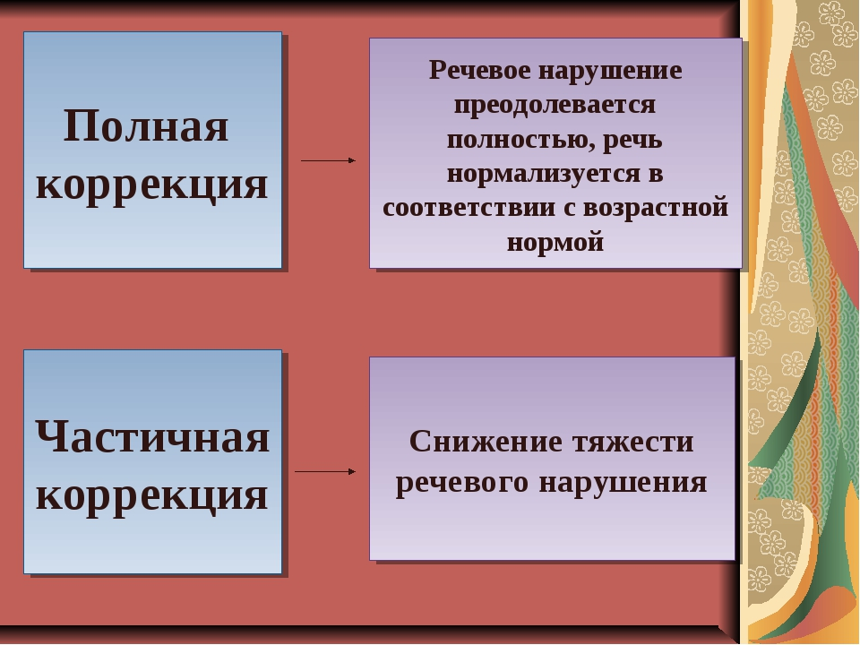 Полная коррекция Речевое нарушение преодолевается полностью, речь нормализует...