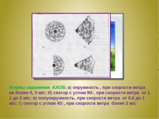 Формы заражения АХОВ: а) окружность , при скорости ветра не более 0, 5 м/с;