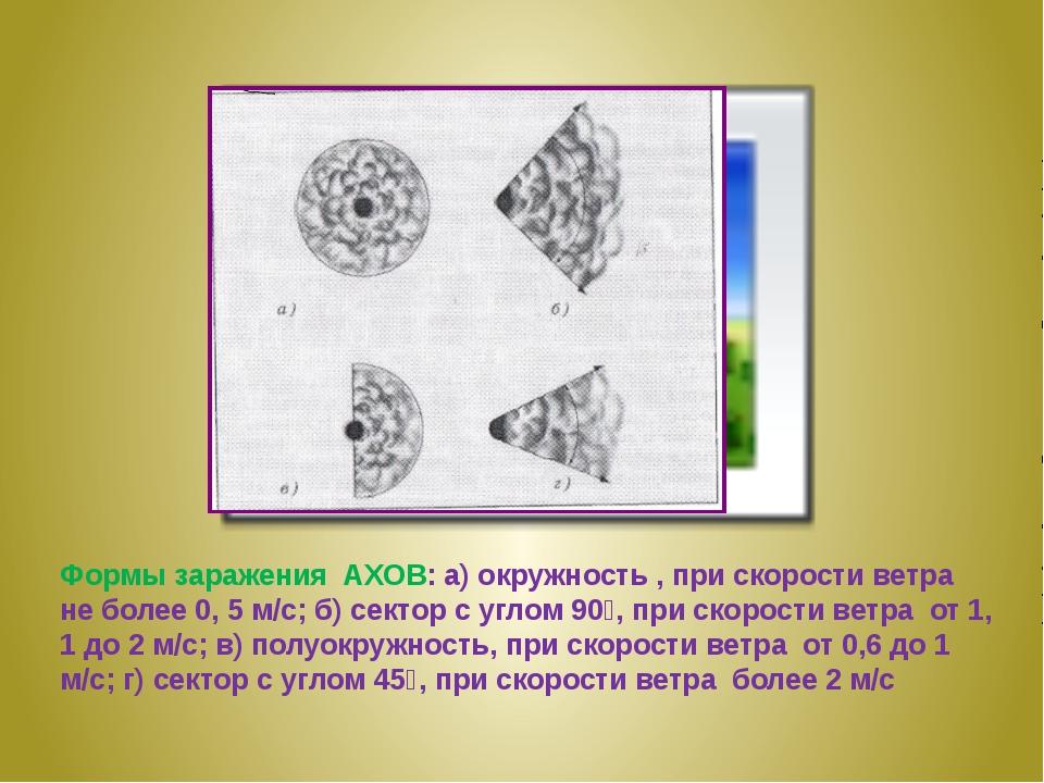 Формы заражения АХОВ: а) окружность , при скорости ветра не более 0, 5 м/с;...