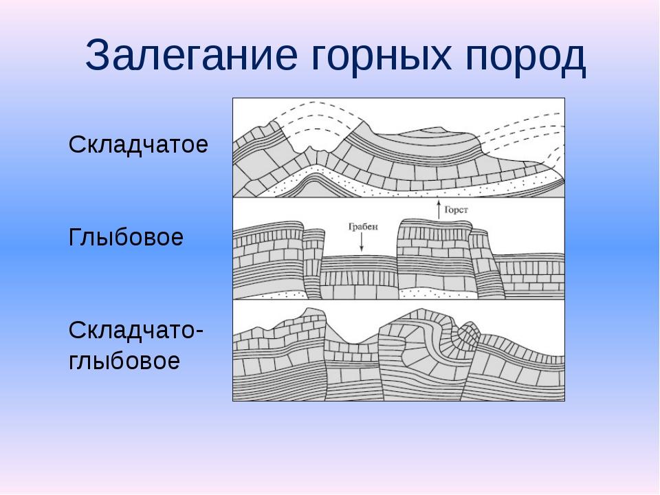 Залегание горных пород Складчатое Глыбовое Складчато-глыбовое
