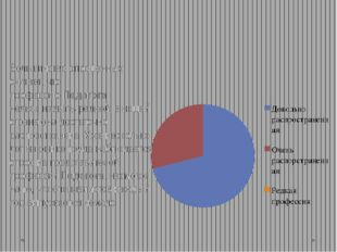 Большинство опрошенных считает, что профессиюПедагога нельзя назвать редкой