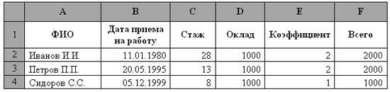 Логические функции в Excel