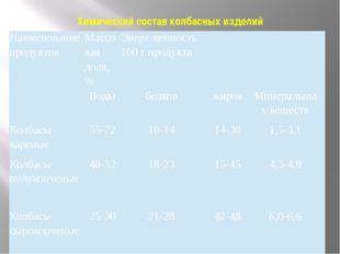 Химический состав колбасных изделий Наименование продуктов Массовая доля, % Э