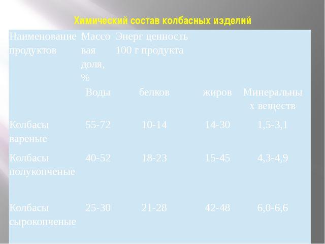 Химический состав колбасных изделий Наименование продуктов Массовая доля, % Э...