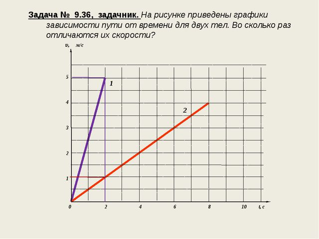 Задача № 9.36, задачник. На рисунке приведены графики зависимости пути от вре...