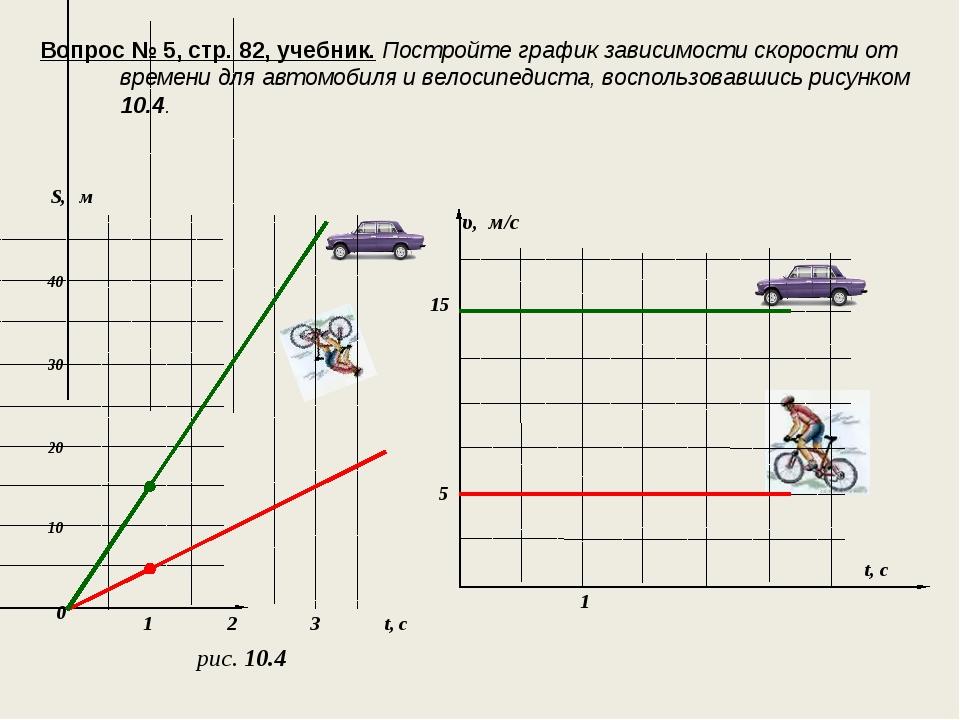 Вопрос № 5, стр. 82, учебник. Постройте график зависимости скорости от времен...