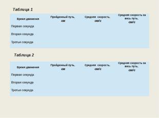 Таблица 1 Таблица 2 Время движения Пройденный путь, см Средняяскорость, см/с