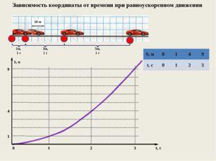 Зависимость координаты от времени при равноускоренном движении 1м, 1 с 3м, 1