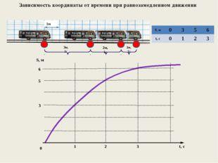 Зависимость координаты от времени при равнозамедленном движении 3м, 1с 2м, 1
