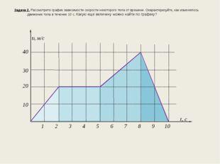Задача 2. Рассмотрите график зависимости скорости некоторого тела от времени