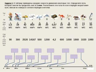 Задача 3. В таблице приведены средние скорости движения некоторых тел. Опреде