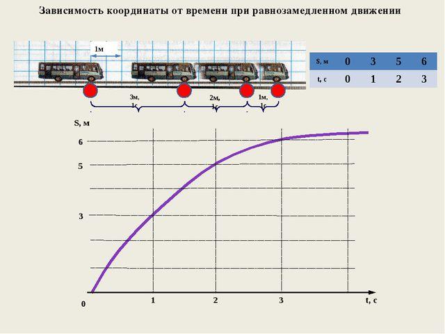 Зависимость координаты от времени при равнозамедленном движении 3м, 1с 2м, 1...