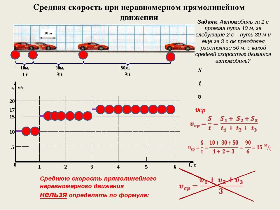 Средняя скорость при неравномерном прямолинейном движении υ, м/с t, с 0 1 2 3...