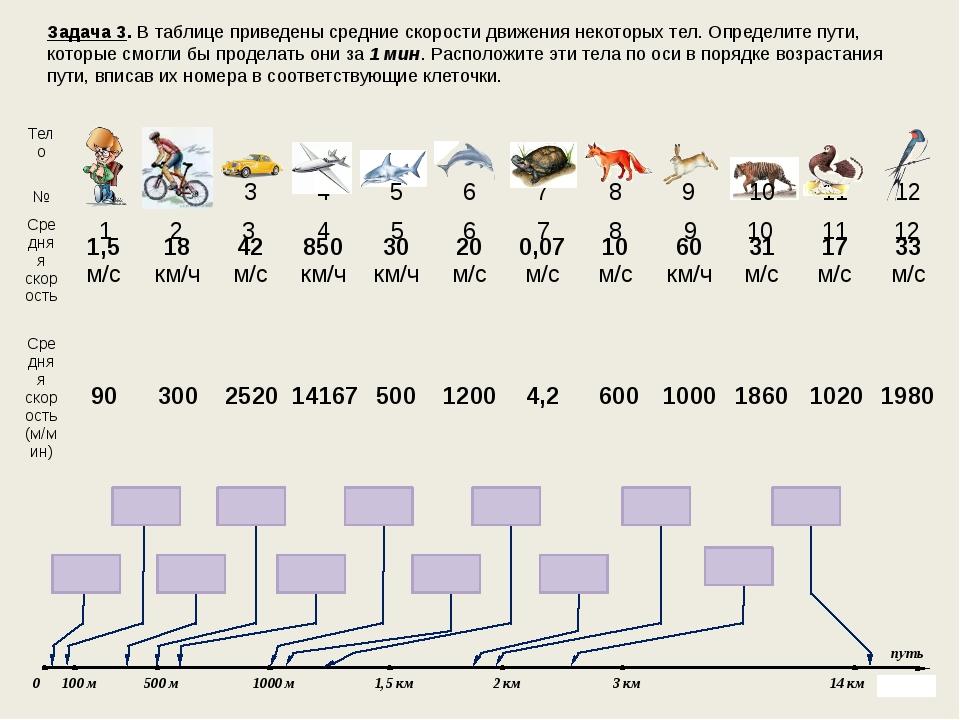 Задача 3. В таблице приведены средние скорости движения некоторых тел. Опреде...