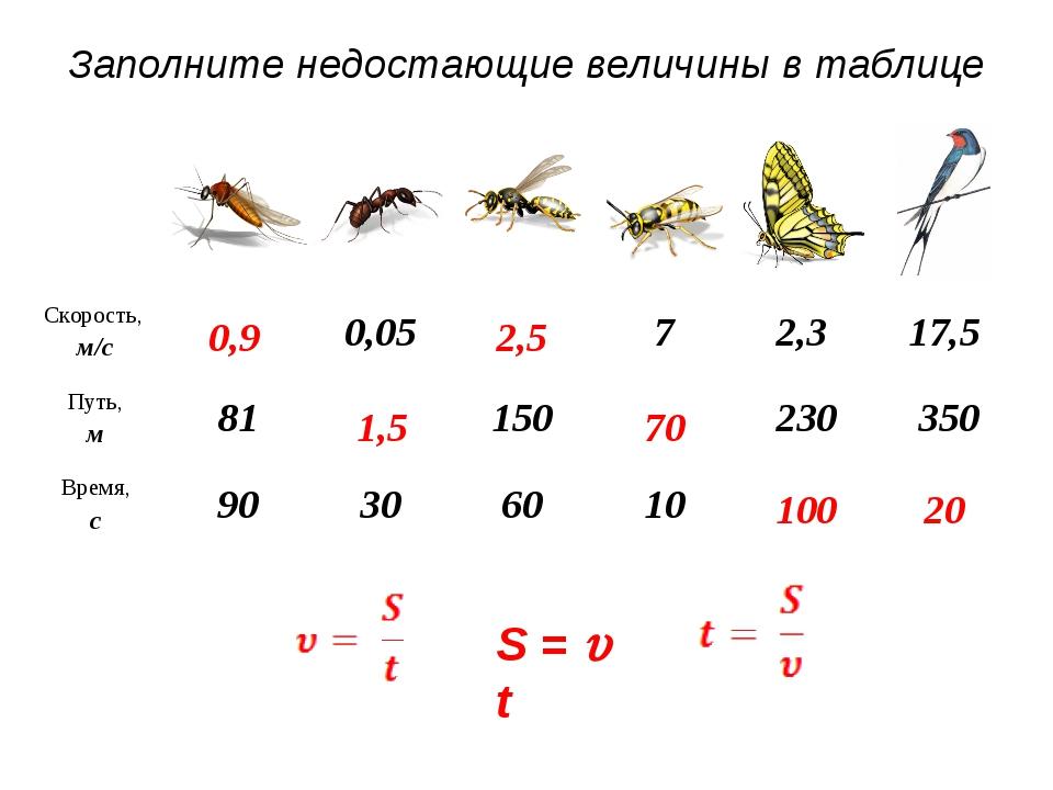 Заполните недостающие величины в таблице S =  t 0,9 1,5 2,5 70 100 20 Скорос...