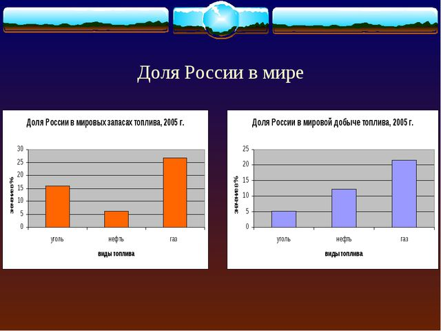 Доля России в мире