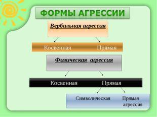Вербальная агрессия Косвенная Прямая Физическая агрессия Символическая Прямая