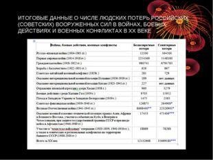 ИТОГОВЫЕ ДАННЫЕ О ЧИСЛЕ ЛЮДСКИХ ПОТЕРЬ РОССИЙСКИХ (СОВЕТСКИХ) ВООРУЖЕННЫХ СИЛ