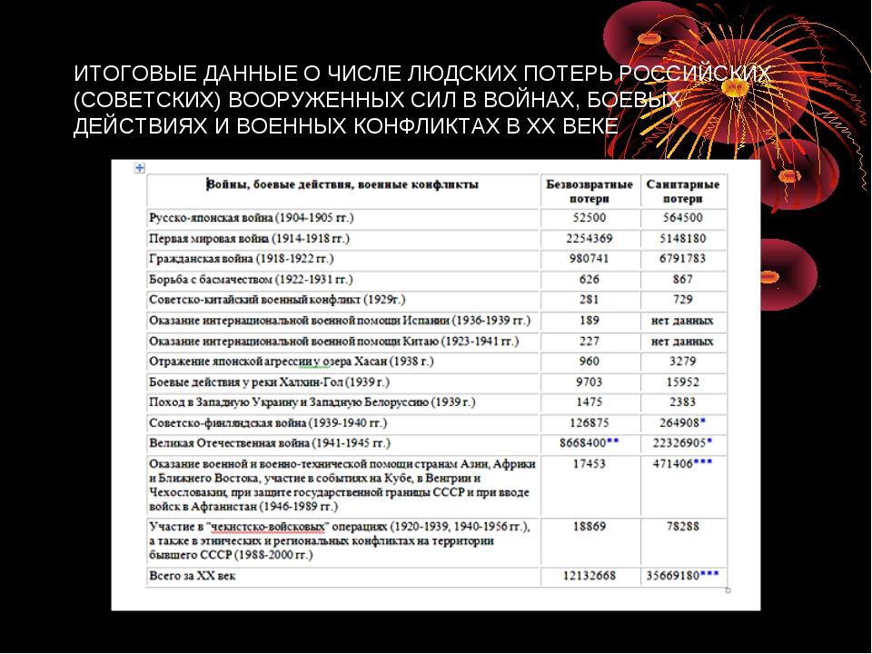 ИТОГОВЫЕ ДАННЫЕ О ЧИСЛЕ ЛЮДСКИХ ПОТЕРЬ РОССИЙСКИХ (СОВЕТСКИХ) ВООРУЖЕННЫХ СИЛ...