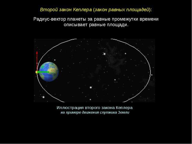 Радиус-вектор планеты за равные промежутки времени описывает равные площади....