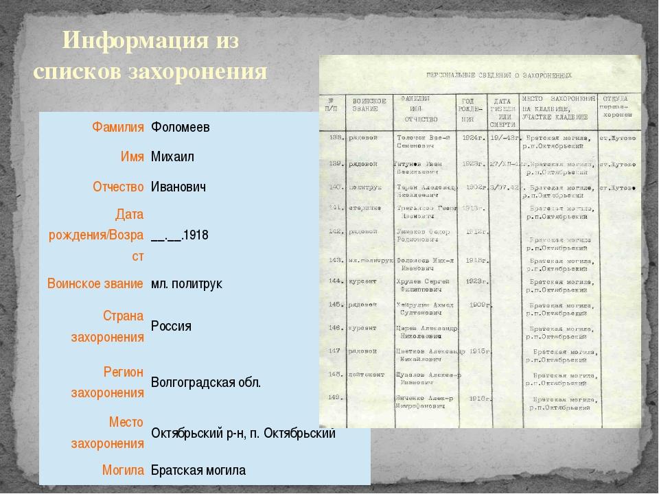 Информация из списков захоронения Фамилия Фоломеев Имя Михаил Отчество Иванов...