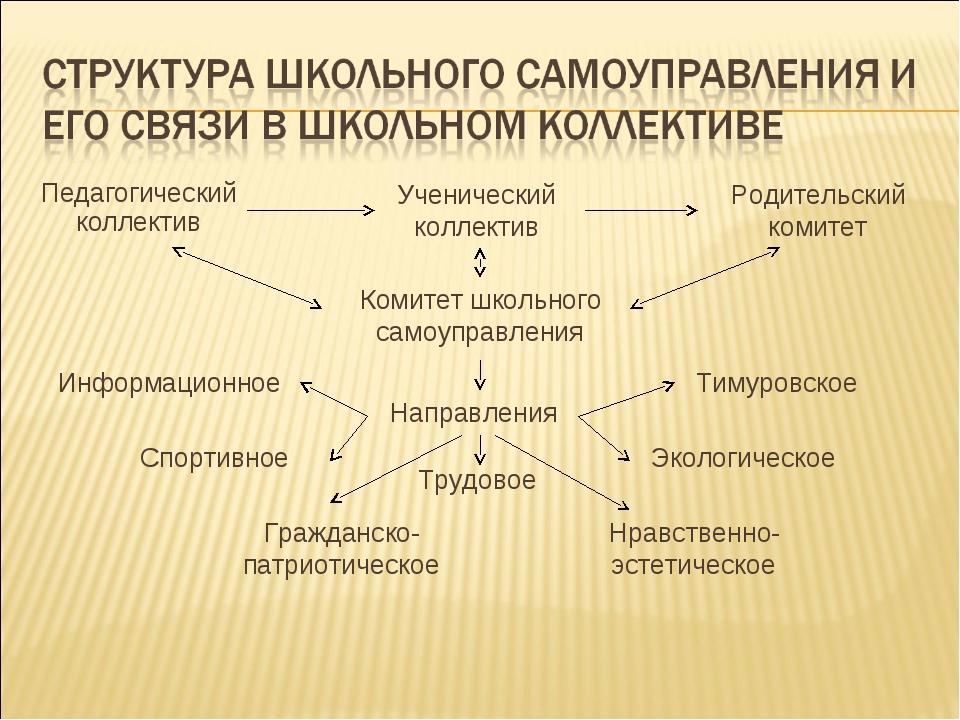 Педагогический коллектив Ученический коллектив Родительский комитет Комитет ш...