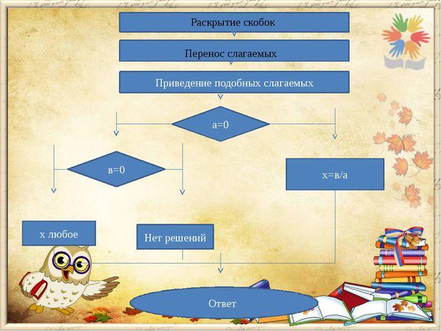 Раскрытие скобок Перенос слагаемых Приведение подобных слагаемых а=0 в=0 х=в...