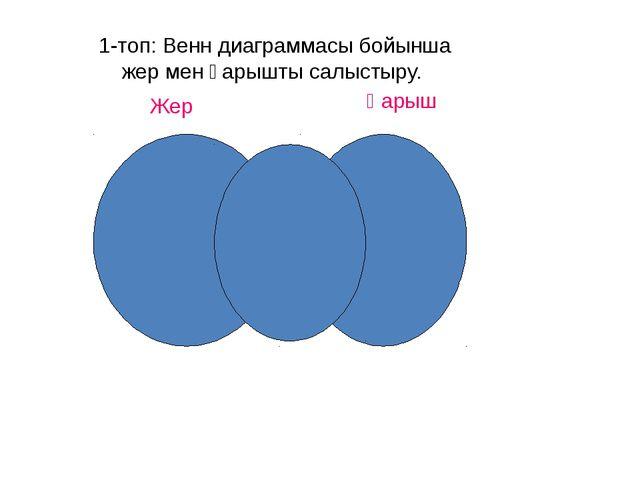 1-топ: Венн диаграммасы бойынша жер мен ғарышты салыстыру. Жер Ғарыш