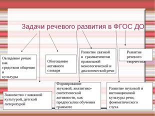 Задачи речевого развития в ФГОС ДО Овладение речью как средством общения и к