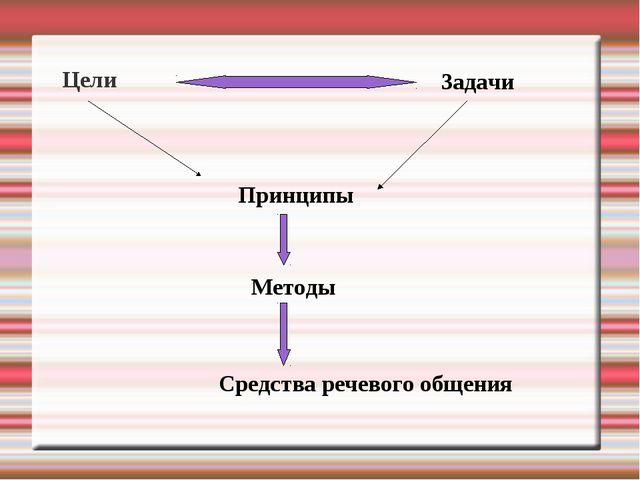 Цели Задачи Принципы Методы Средства речевого общения