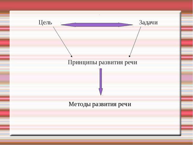Цель Задачи Принципы развития речи Методы развития речи