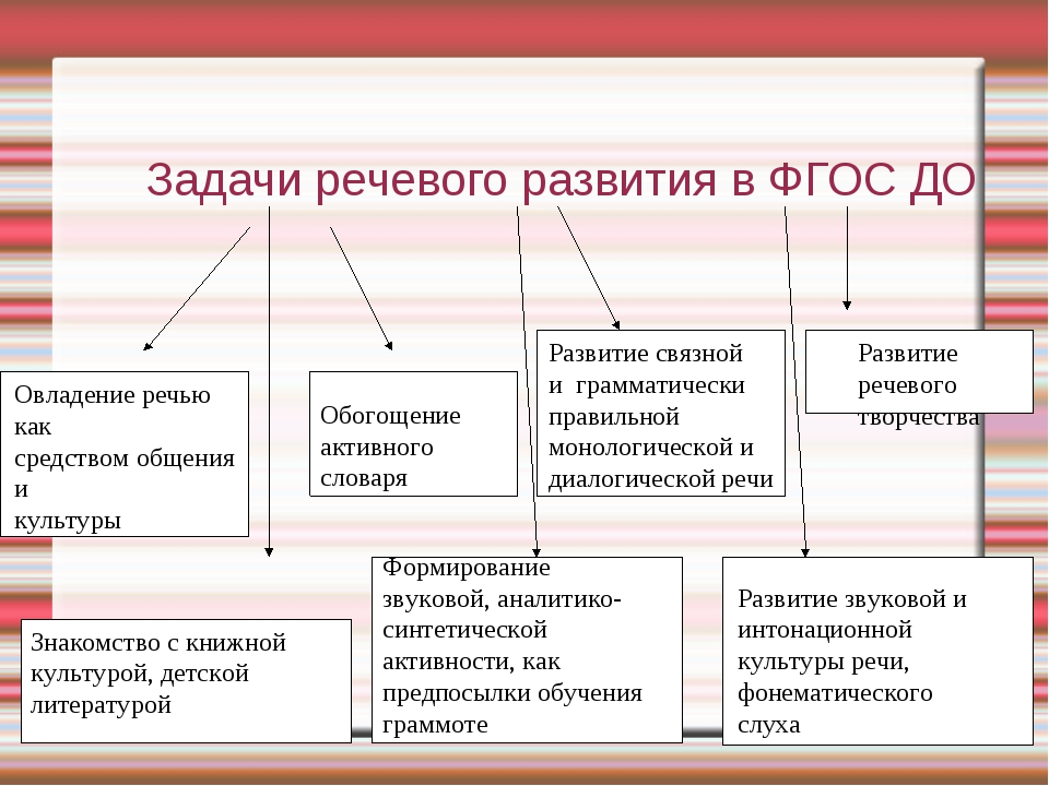 Задачи речевого развития в ФГОС ДО Овладение речью как средством общения и к...