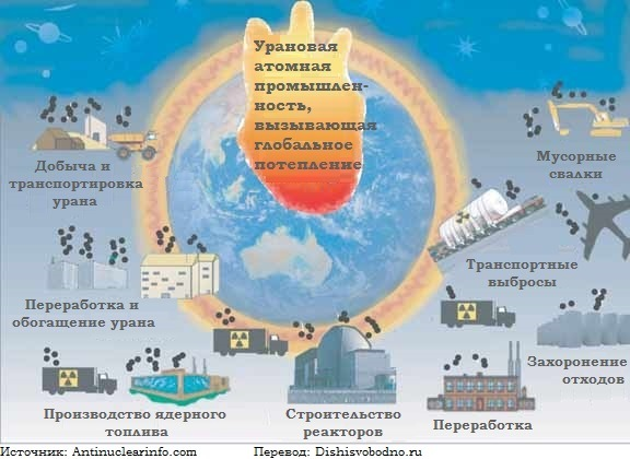 http://www.dishisvobodno.ru/pictures/pollution4.jpg