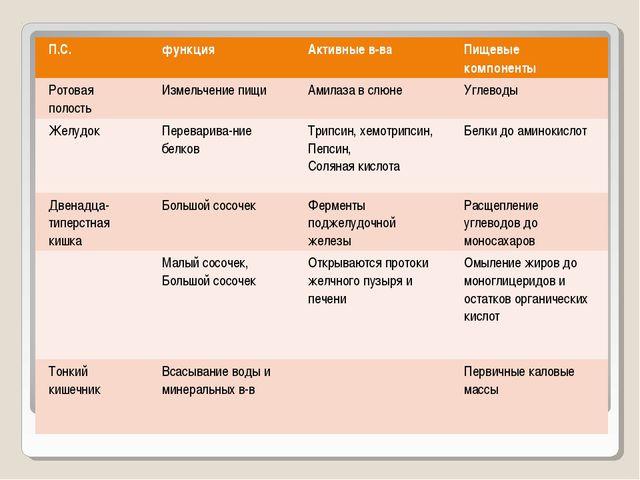 П.С.функцияАктивные в-ваПищевые компоненты Ротовая полостьИзмельчение пищ...