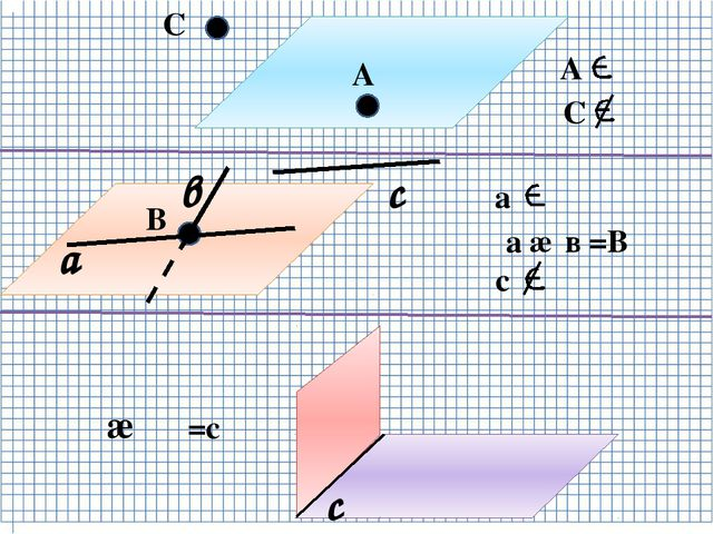 α А α В С в а А α С α а α с α а ∩ в =В α β с с α ∩ β =с