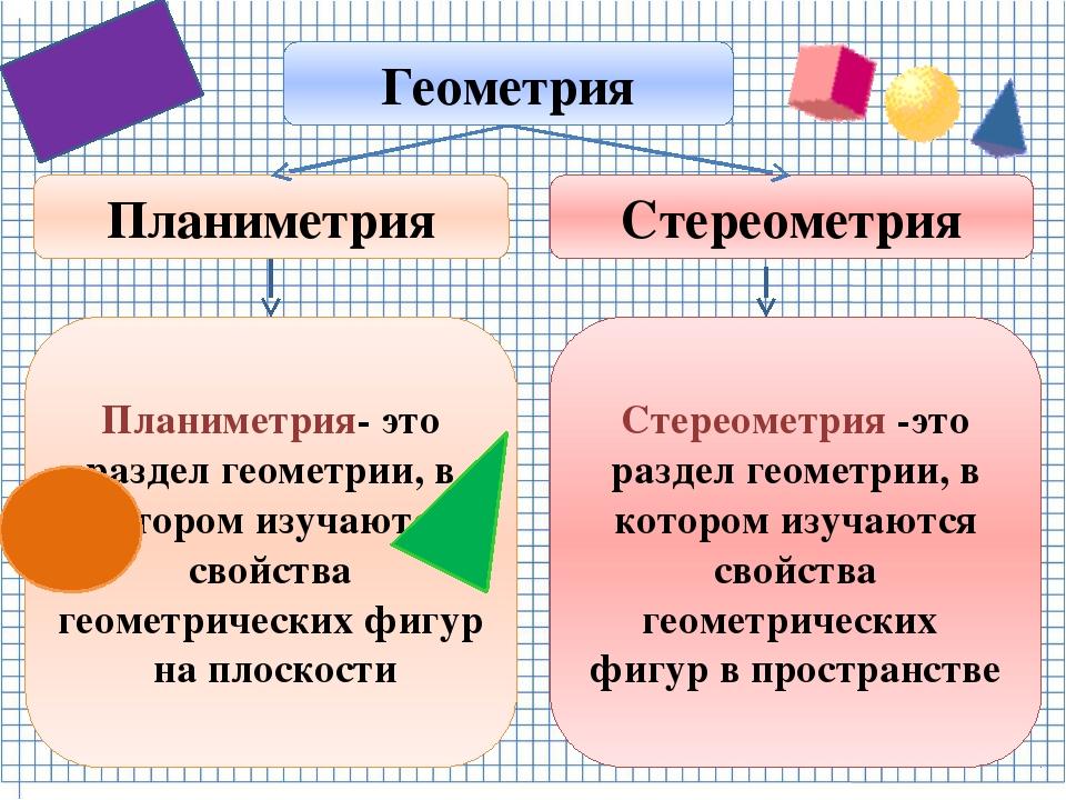 Геометрия Стереометрия Планиметрия Планиметрия- это раздел геометрии, в котор...