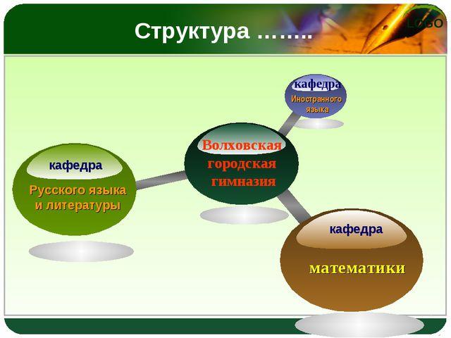 Структура …….. кафедра Волховская городская гимназия кафедра кафедра Русского...