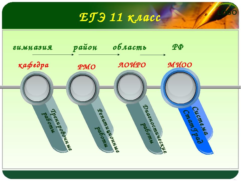 ЕГЭ 11 класс Тренировочные работы область район гимназия РФ Система СтатГрад...