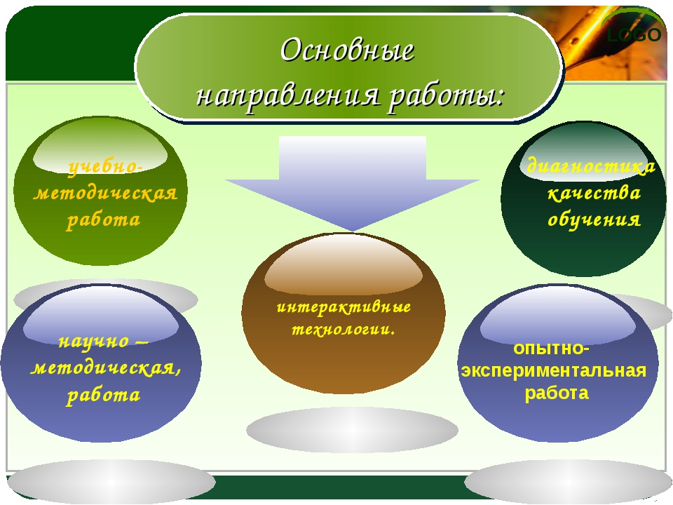 Основные направления работы: учебно- методическая работа диагностика качества...