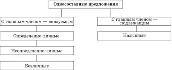 http://subject.com.ua/lesson/rus/8klas/8klas.files/image010.jpg